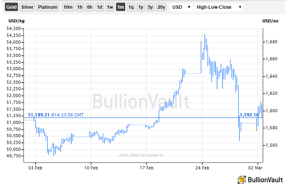 Chart of gold priced in Dollars over the last month. Source: BullionVault