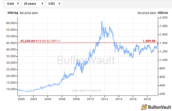 Chart of gold in US Dollars per ounce. Source: BullionVault
