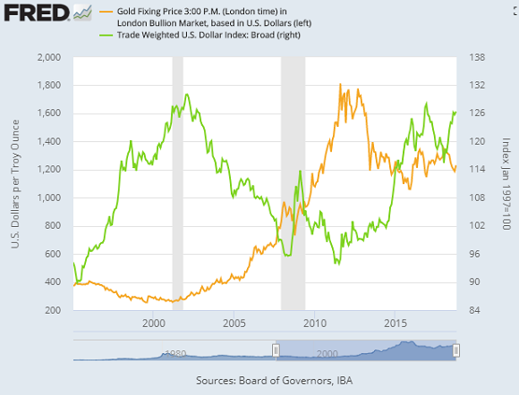 Chart of gold price (left) vs. USD index (green). Source: St.Louis Fed