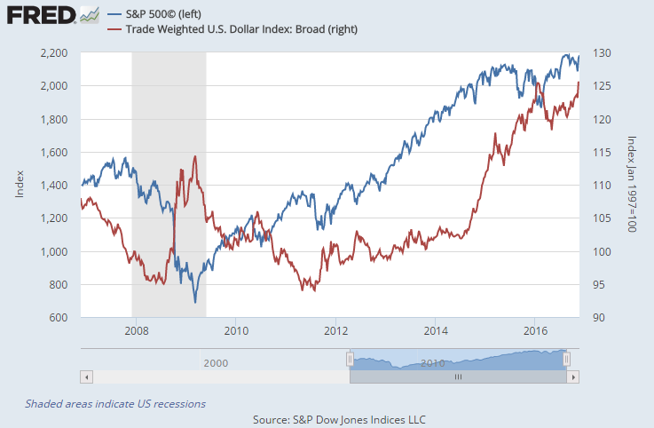 Chart of S&P500 vs the US Dollar's trade-weighted index. Source: St.Louis Fed