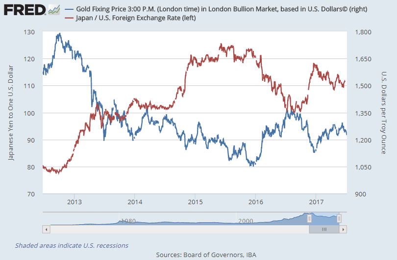 Chart of gold priced in Dollars and the Dollar-Yen exchange rate. Source: St.Louis Fed to 23 June