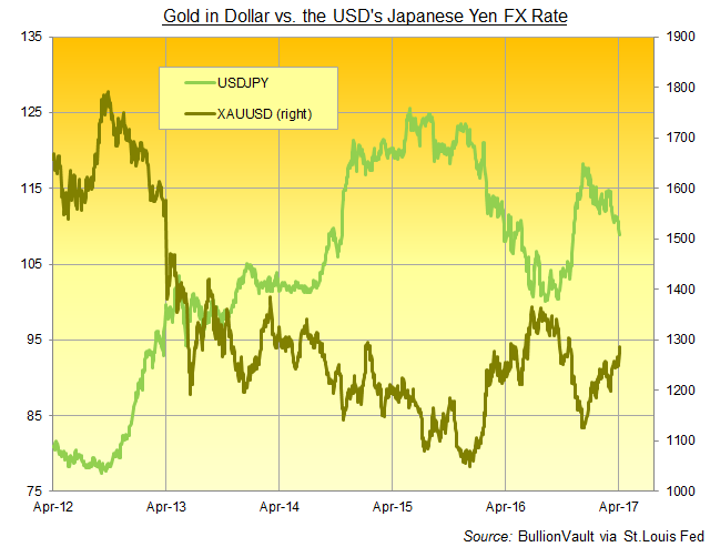 Chart of USDJPY vs. the Dollar price of gold
