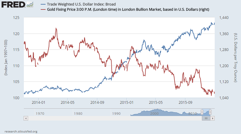 Trade Weighted Us Dollar Index Broad Vs Gold Price Daily 2017