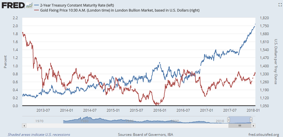 Chart of Dollar gold price vs. 2-year US Treasury bond yield. Source: St.Louis Fed