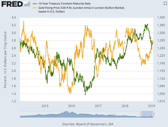 Chart of gold price (right) vs. US 10-year Treasury bond yields. Source: St.Louis Fed