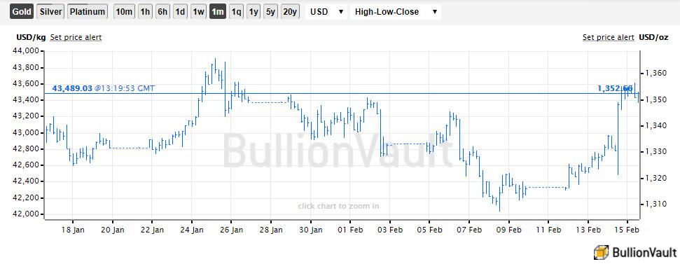 Chart of US Dollar gold prices. Source: BullionVault