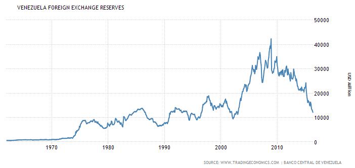 Réserves de devises étrangères du Venezuela, 1960-2016