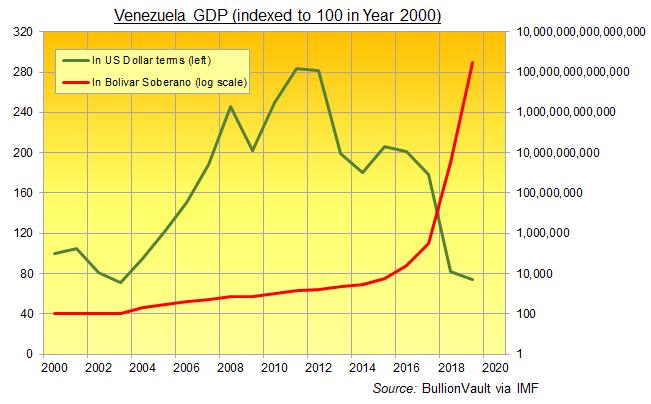 Chart of Venezuela GDP, baseline Y2K = 100