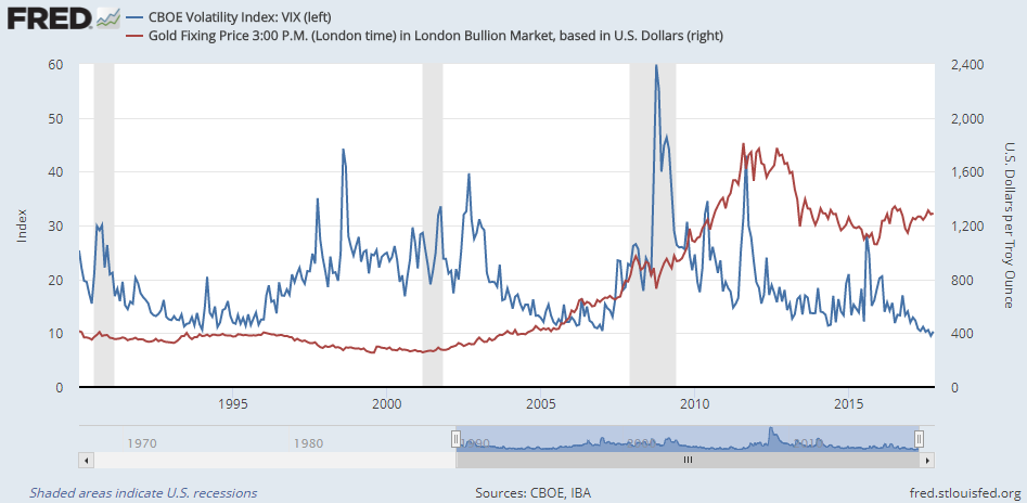 Chart of gold prices vs. the Vix volatility index for US stocks. Source: St.Louis Fed