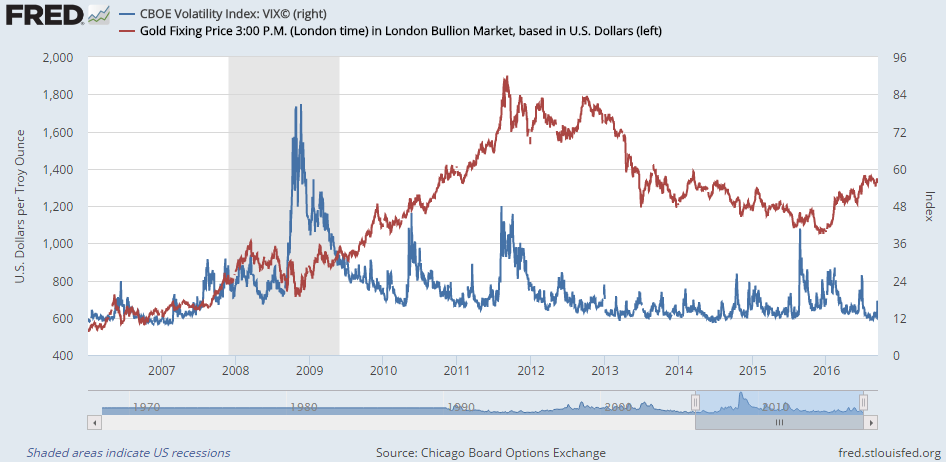 Chart of the Vix volatility index vs gold prices, last 10 years, from St.Louis Fed