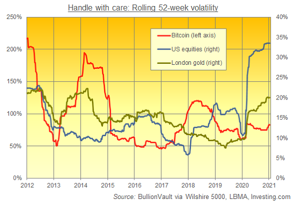 Chart of rolling 52-week volatilities. Source: BullionVault