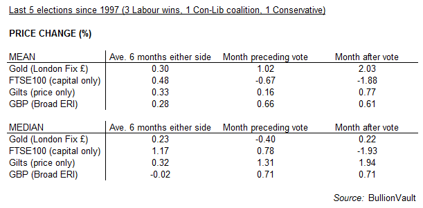 Table of UK asset-class price action around UK General Elections. Source: BullionVault
