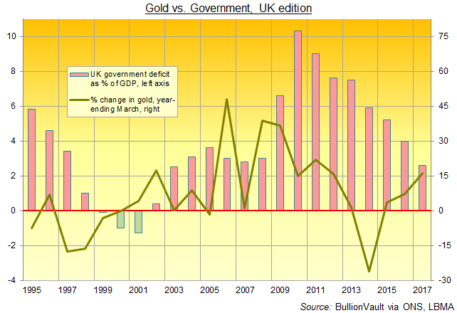 Chart of UK government's annual deficit as percentage of GDP versus percentage change in British Pound gold price. Source: BullionVault via ONS, LBMA