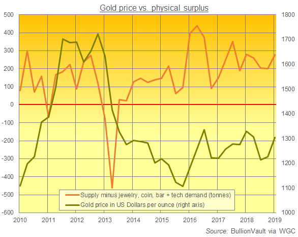 Quarterly chart of gold-market surplus (total supply minus fabricated demand). Source: BullionVault via World Gold Council