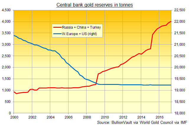 Chart of combined 'Western' gold reserves vs. China + Russia + Turkey. Source: BullionVault via World Gold Council