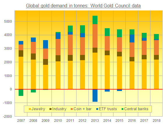Chart of global gold demand, World Gold Council presentation of Metals Focus research