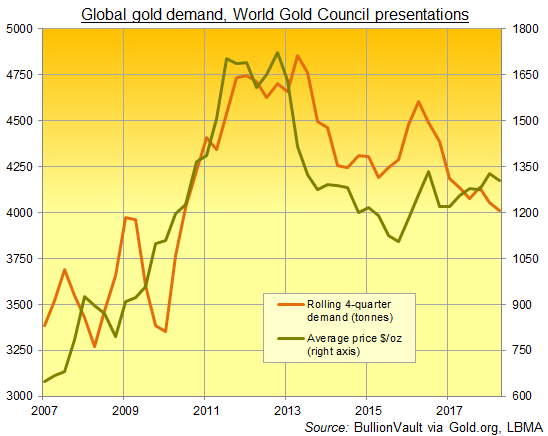 Chart of visible global gold demand, 4-quarter total. Source: BullionVault via WGC