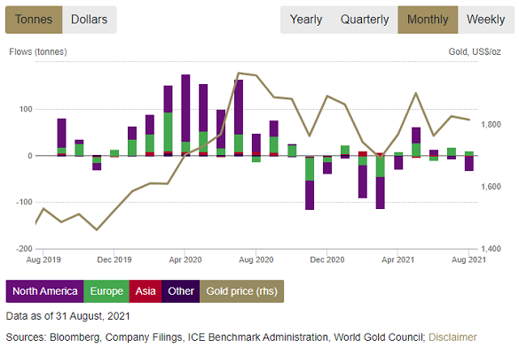 Chart of global gold ETF inflows in tonnes of bullion needed. Source: WGC