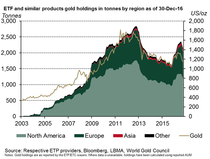 Chart of bullion held for exchange-traded trust funds backed by physical gold. Source: World Gold Council