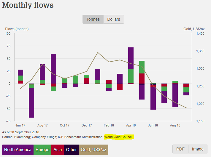 Chart of gold ETF flows, monthly. Source: World Gold Council