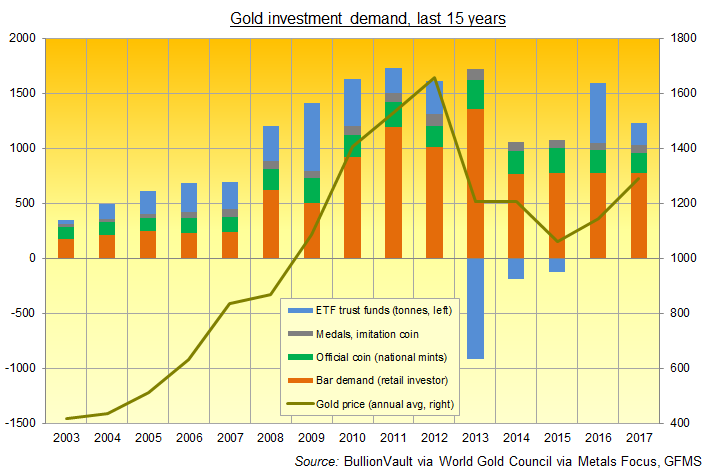 Chart of global gold investment demand, 2003-2017. Source: BullionVault via World Gold Council's quarterly Gold Demand Trends