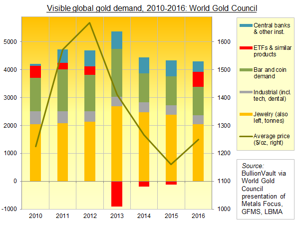 Chart of visible global gold demand via World Gold Council