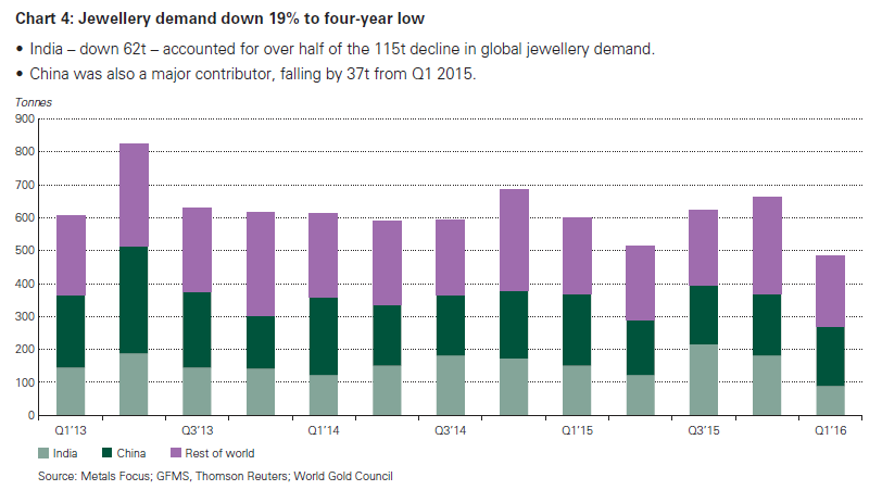 Chart of quarterly world gold jewelry demand from the World Gold Council's Gold Demand Trends