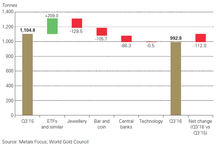 Chart of Q3 2016 global gold demand's change from Q3 2015. Source: World Gold Council via Metals Focus