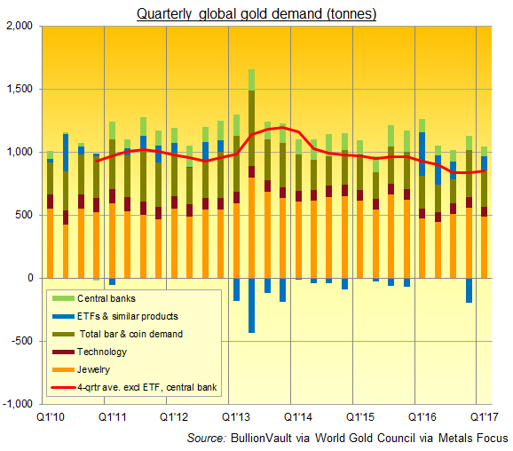 Chart of global gold demand in tonnes per quarter. Source: BullionVault via World Gold Council