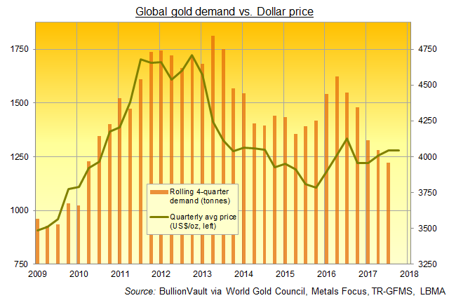 Chart of global gold demand, rolling 4-quarter total. Source: BullionVault via World Gold Council's Gold Demand Trends reports