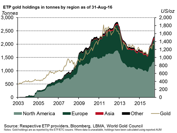 Chart of global gold ETF-type holdings, courtesy of the World Gold Council