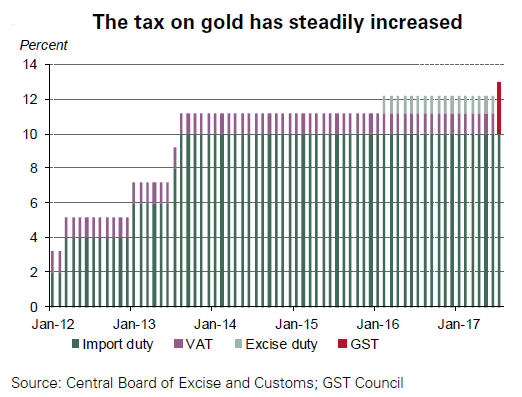 Chart of India's taxation of gold, last 5 years. Source: World Gold Council