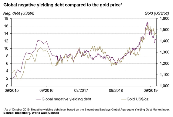 Chart of global negative-yielding debt outstanding vs. Dollar gold price. Source: World Gold Council