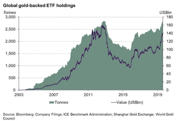 Chart of global gold-backed ETFs by tonnes (left) and value (right). Source: World Gold Council