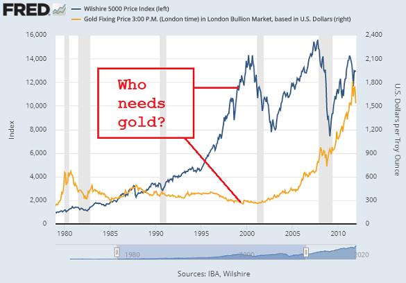 Gold vs. stocks around the Millennium's DotCom Bubble. Source: St.Louis Fed