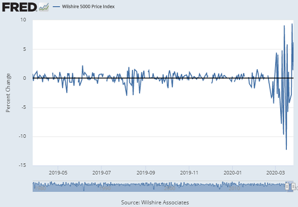 Chart of daily percentage swings in the Wilshire 5000 price index of US equities. Source: St.Louis Fed