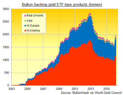 Chart of worldwide gold ETF backing in tonnes, 2003-2016