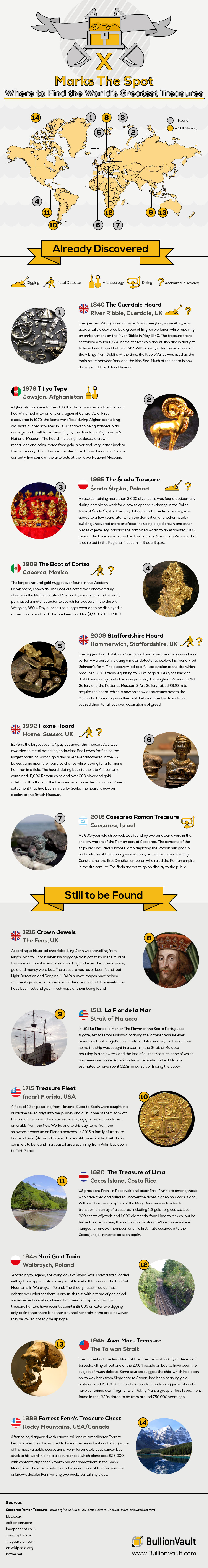 Treasure map infographic