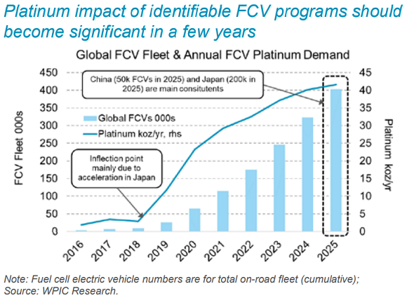 Chart of forecast platinum demand from FCV sector. Source: World Platinum Investment Council