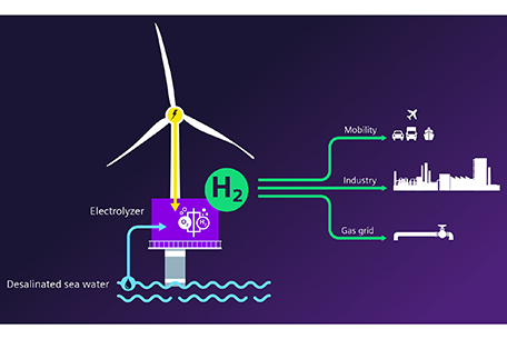 A potentially game-changing project to fully integrate a PEM electrolyser into an offshore wind turbine is in development Source: Siemens