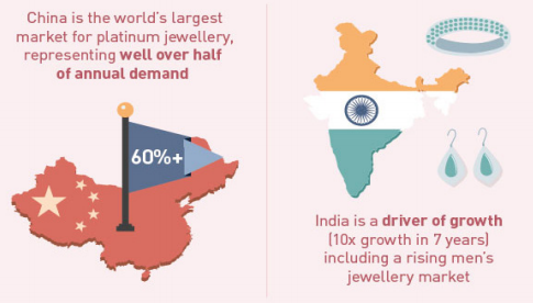 Jewellery data statistics for India and China