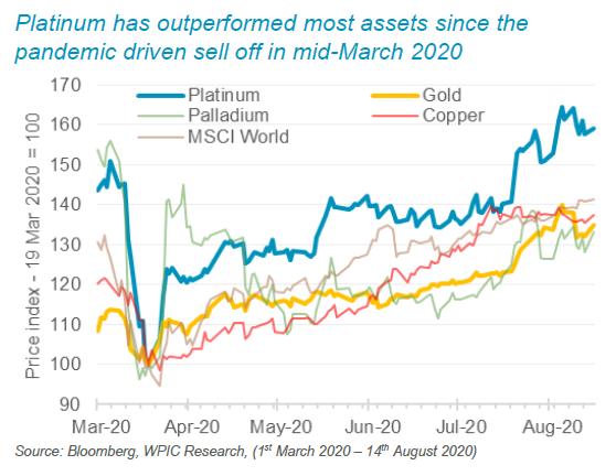 Platinum has outperformed most assets since the pandemic driven sell off in mid-March 2020