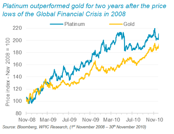 Platinum outperformed gold for two years after the price lows of the Global Financial Crisis in 2008