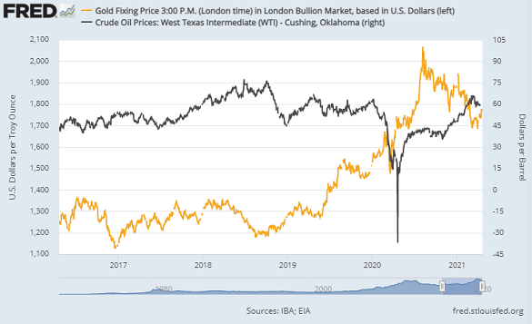 Chart of gold (left) versus US benchmark crude oil. Source: St.Louis Fed