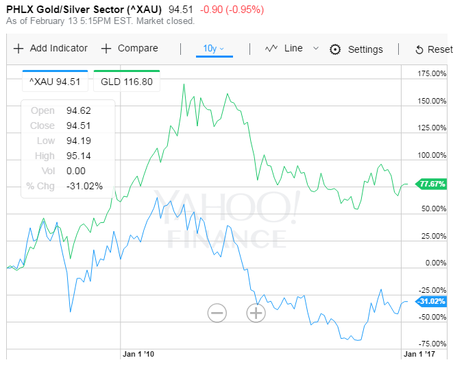 Chart of the XAU Gold + Silver miners' stock index vs. SPDR Gold Trust (NYSEArca:GLD), last 10 years