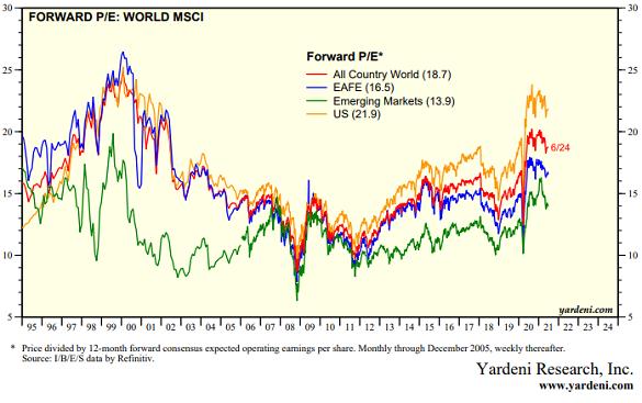 Forward price/earning ratios for world stock markets. Source: Yardeni.com