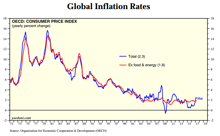 Chart of 'developed world' inflation rate. Source: Yardeni.com via OECD