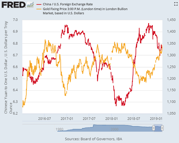 Chart of the US Dollar's Yuan exchange rate versus the gold price in Dollars. Source: St.Louis Fed