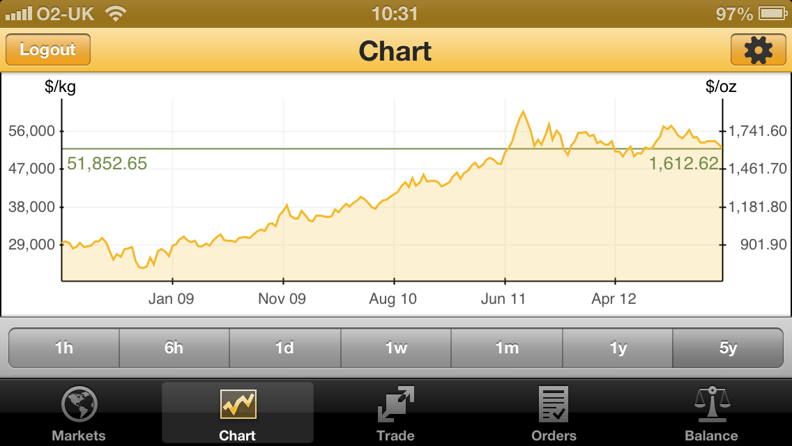 Apple device five year gold price chart
