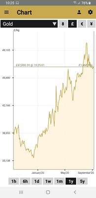 Gold App Chart